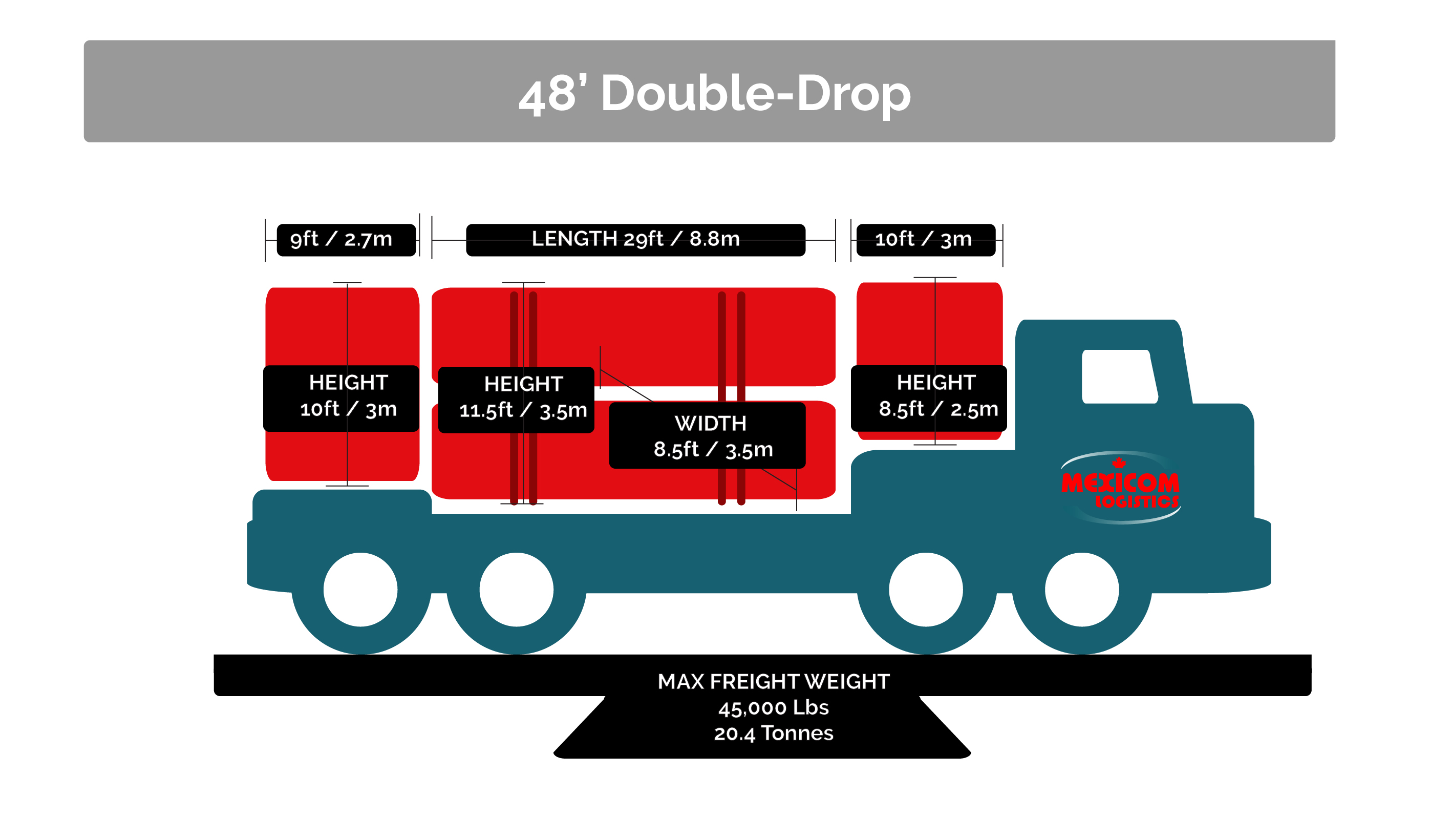 Double-drop-size_freight-transportation