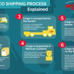 mexico_america_shipping_process explanation
