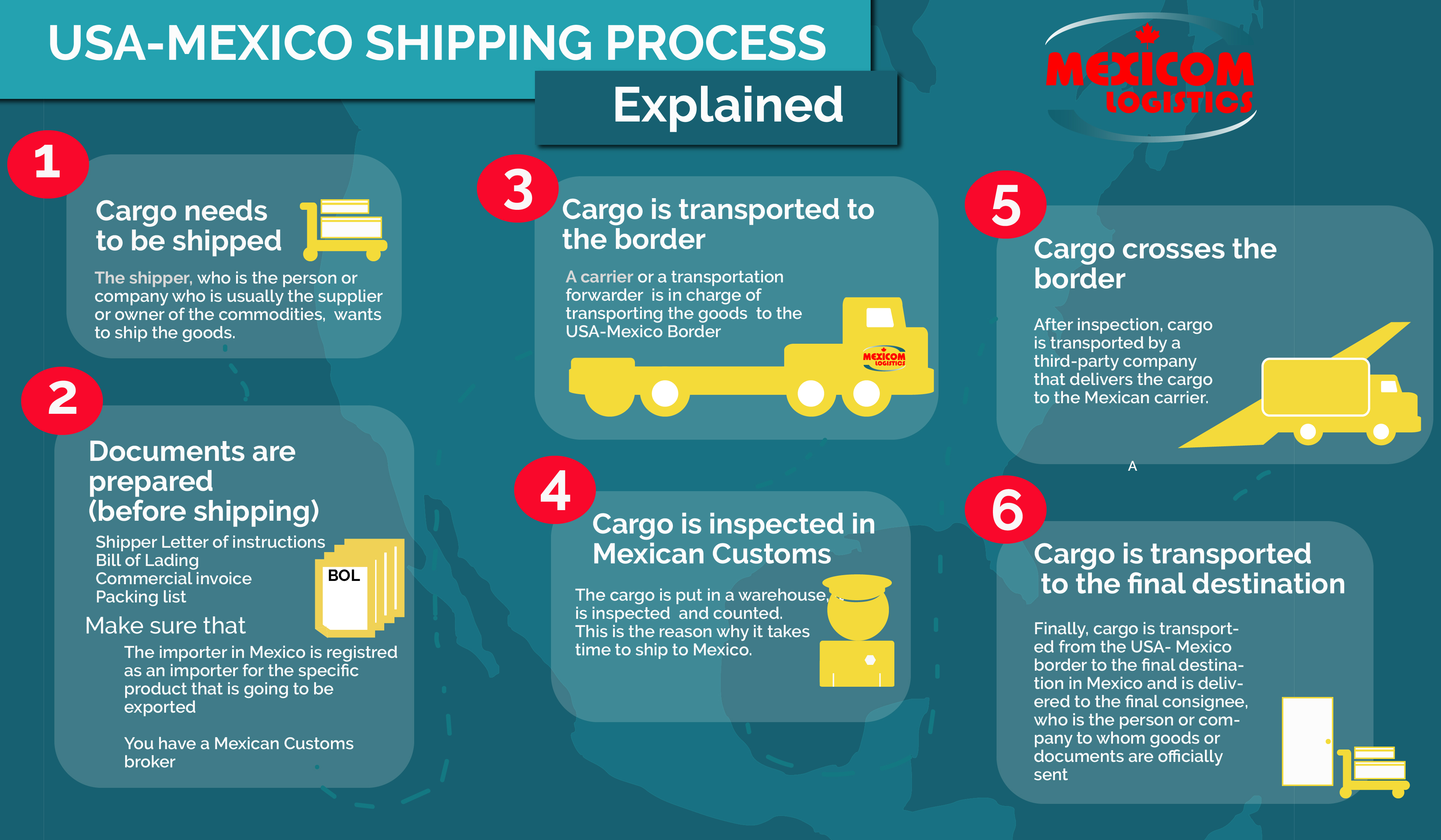 USA-Mexico shipping and border-crossing process