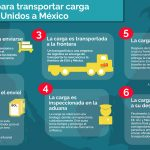 Infografía sobre el proceso de transporte de carga de Estados Unidos a México
