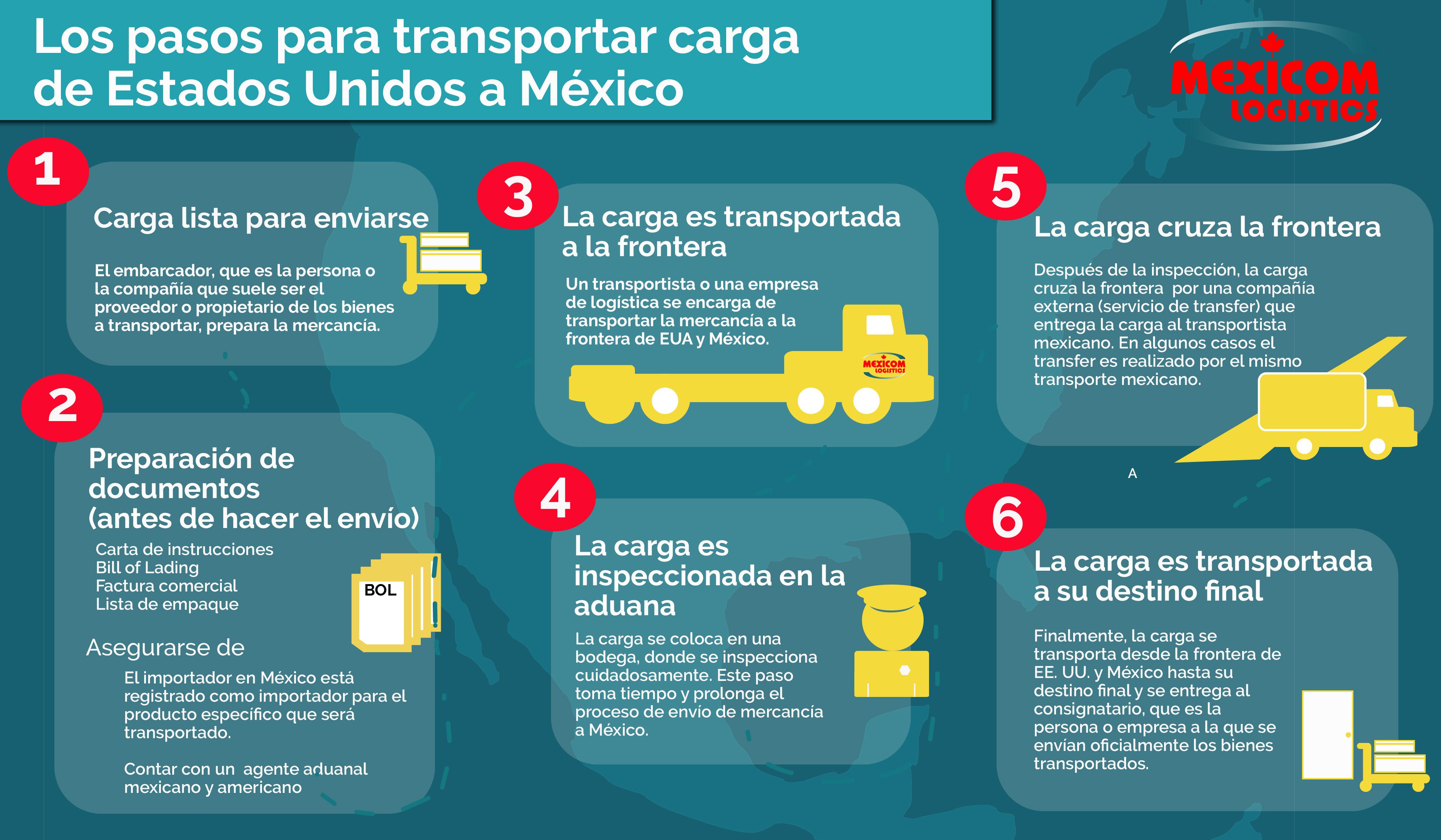 Pasos para transportar carga de Estados Unicos a México