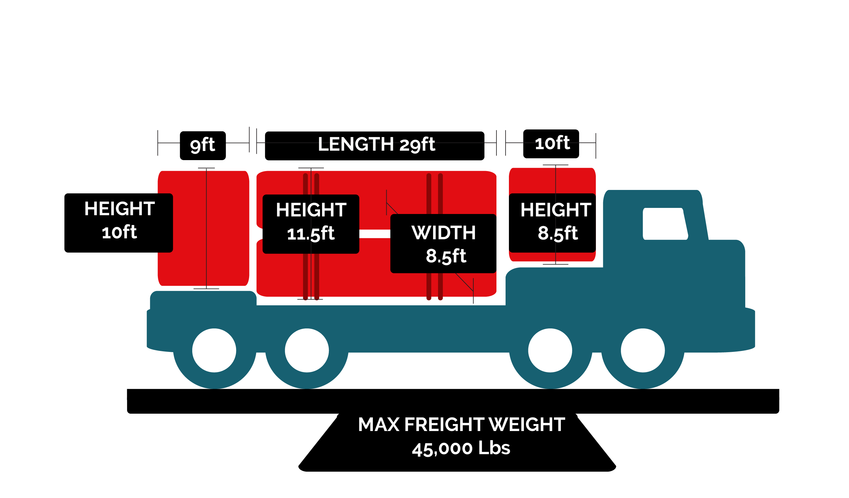 Freight transportation in 48 ft double drops Mexicom Logistics