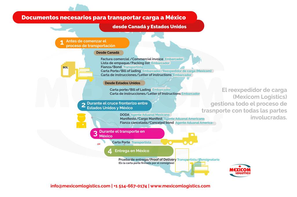 Documentos necesarios para el transporte terrestre de carga de Canada y Estados Unidos a Mexico