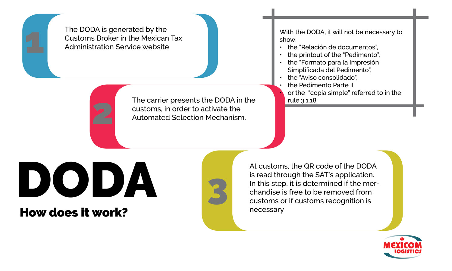 Brief explanation of how the DODA works