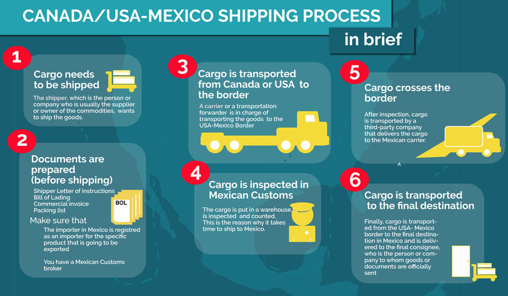 Shipping freight to mexico from the us and canada in brief mexicom logistics