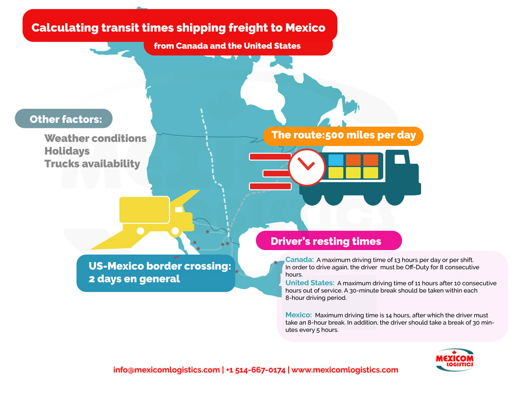 Transit times shipping freight to Mexico from US and Canada