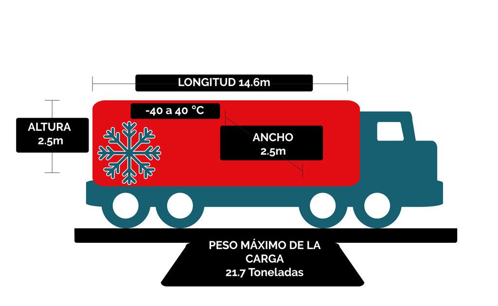 Transporte de carga refrigerada a México