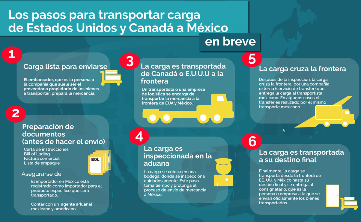 Transporte terrestre de carga de Canada y Estados Unidos a Mexico en breve Mexicom Logistics