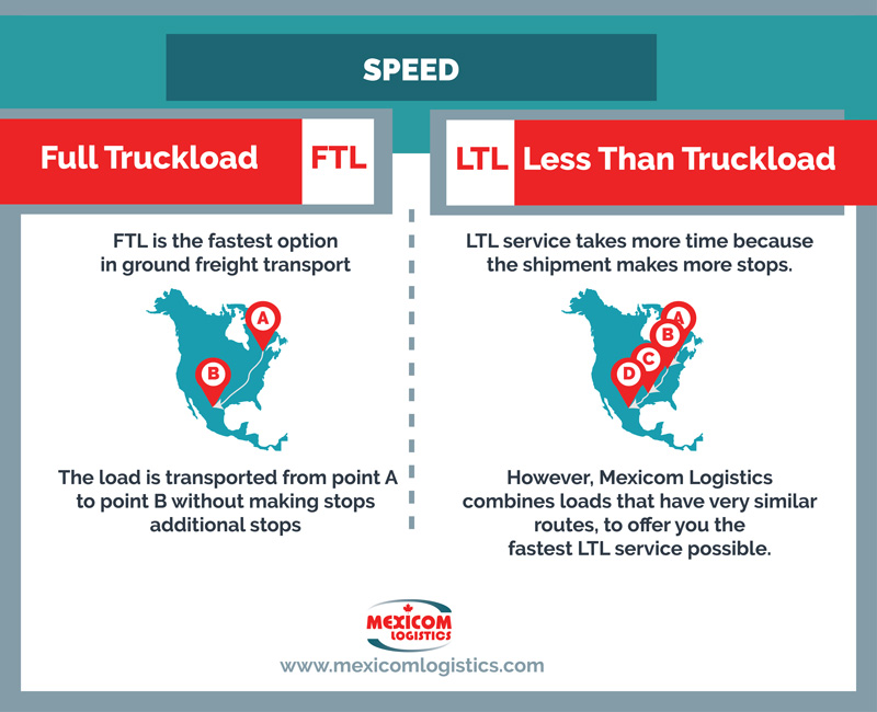 What is the difference between Full Truck Load and Less Than