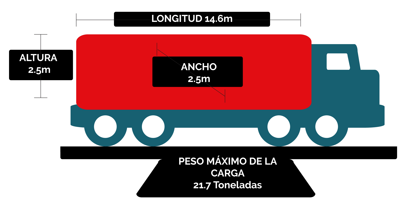Transporte terrestre de carga en cajas secas entre Mexico, Estados Unidos y Canada