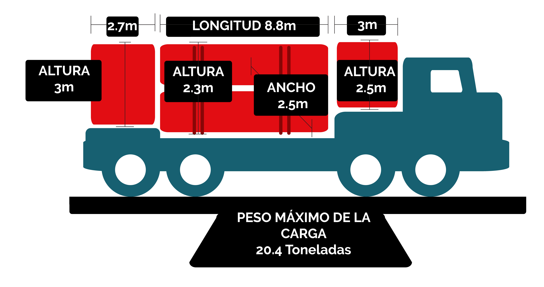 Transporte terrestre de carga en double-drops entre Canada Estados Unidos y Mexico