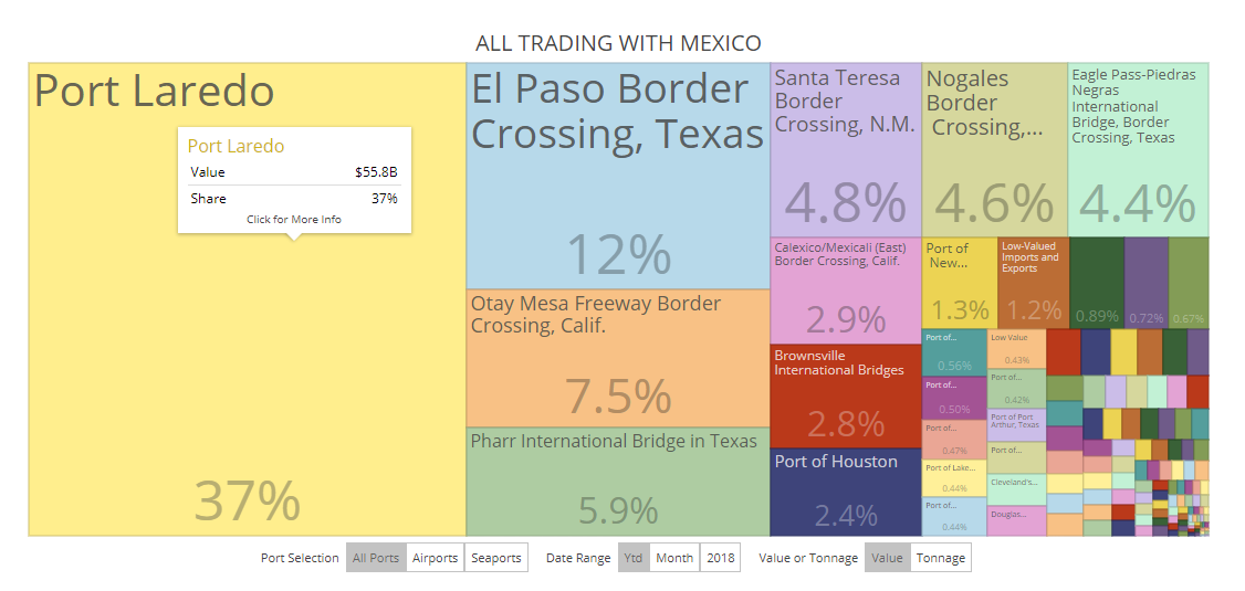 La mayor parte del intercamnbio comenrcial entre Estados Unidos y México se realiza a través de Laredo.