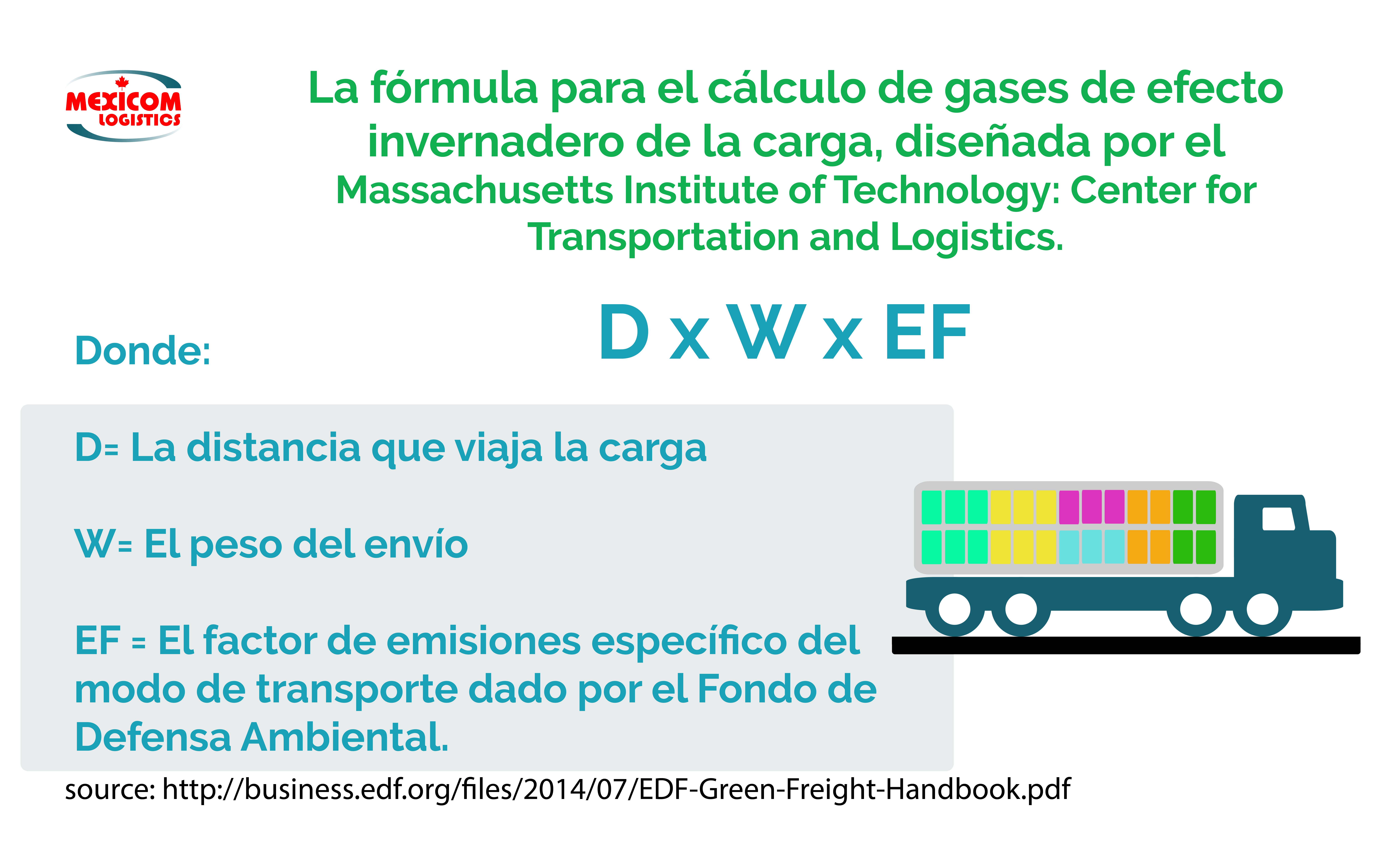 Formula para el calculo de emisiones de efecto invernadero del transporte de carga