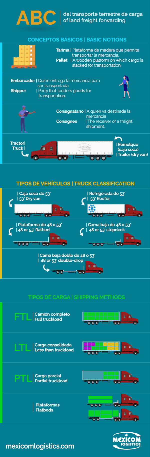 [INFOGRAPHIC] ABC of land freight forwarding